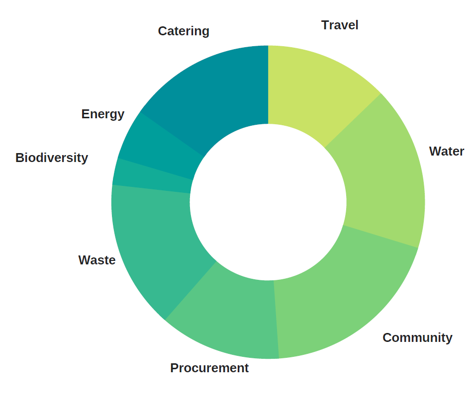 A pie chart listing 8 categories: Travel, Water, Community, Procurement, Waste, Biodiversity, Energy and Catering